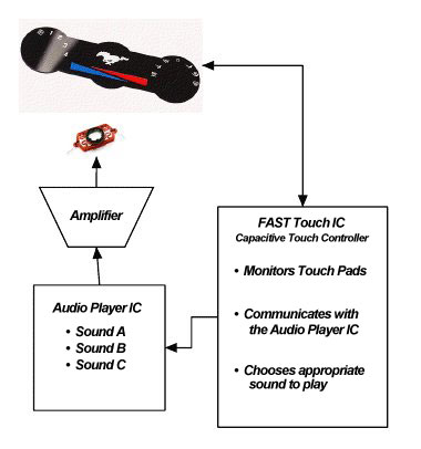 Audio Feedback Flowchart